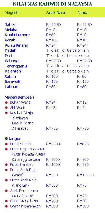 Senarai Mas Kahwin di Malaysia
